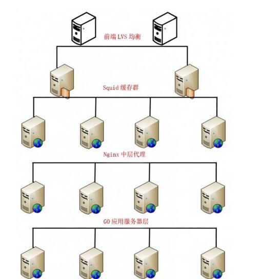 Web服务端性能提升方法Web服务端性能提升方法