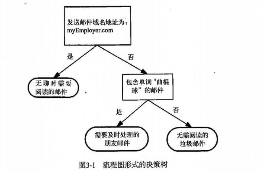 决策树-流程图
