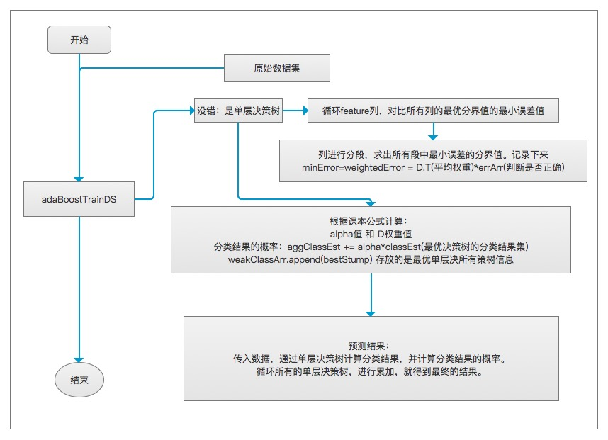 AdaBoost代码流程图