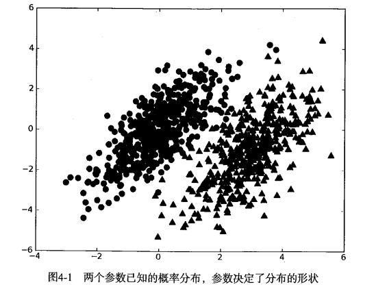 朴素贝叶斯示例数据分布