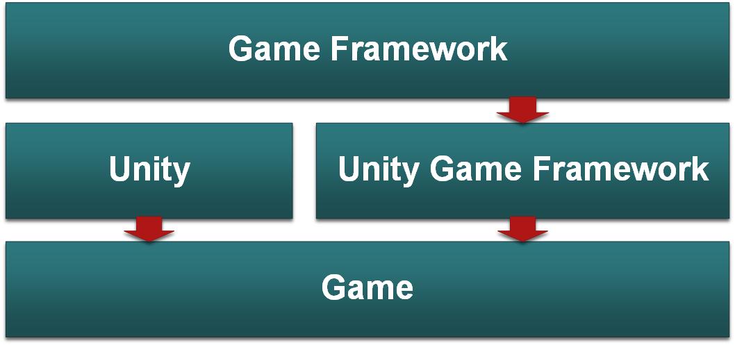 Unity 开发看这些就够了 | 码云周刊第 42 期-Gitee 官方博客