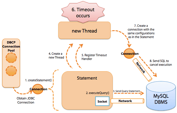 MySQL 的 Statement 超时执行过程.png