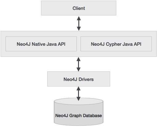 Neo4j Java架构