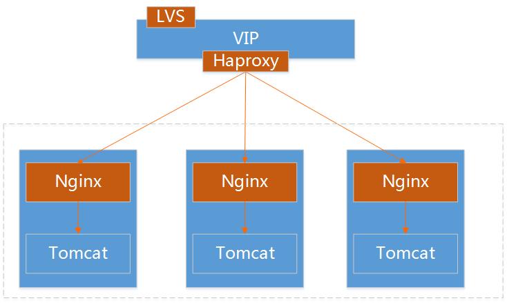 构建消息推送系统之HTTP长连接实践