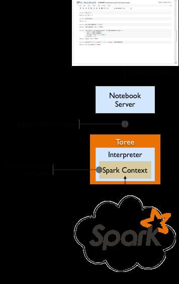 Apache Spark 的远程交互和访问 Apache Toree
