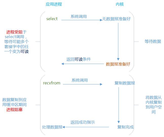 一文读懂I/O多路复用技术