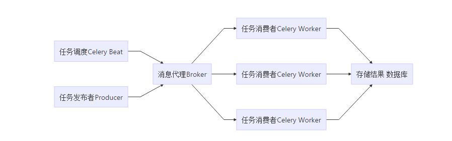 Celery系列一:初识Celery