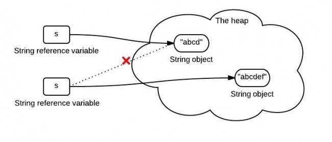 8张图理解Java
