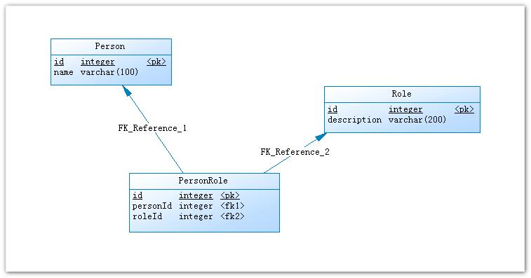 关于在网络应用中使用双向相关模型的研究