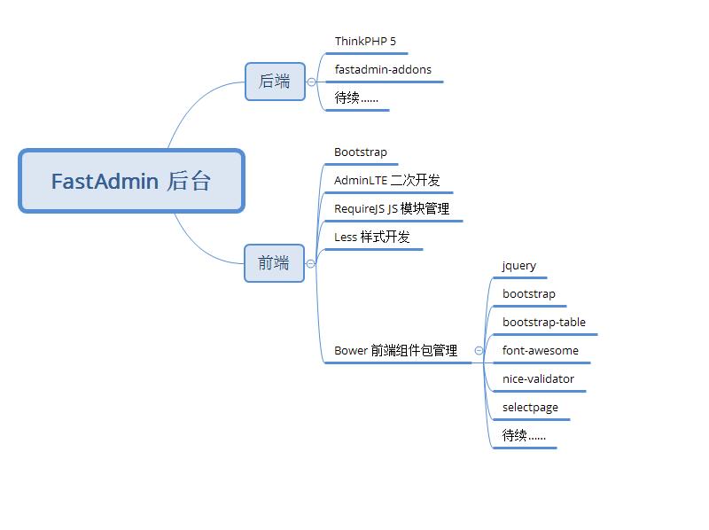 FastAdmin 后台前端后端组件说明(待续)