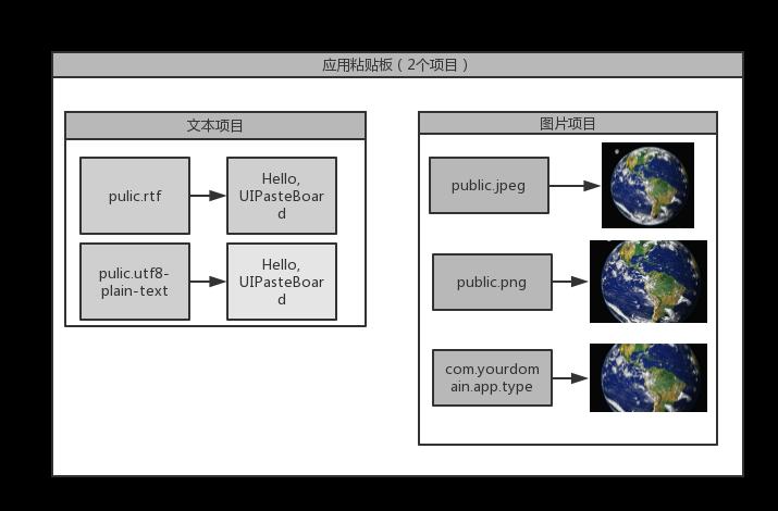八 数据共享- 阿元的个人空间- OSCHINA