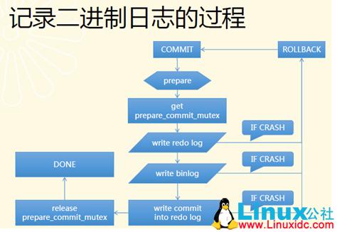 MySQL Binlog的介绍
