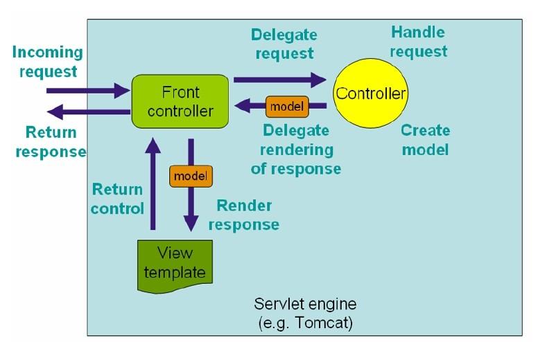 SpringMVC支持可版本管理的Restful接口...