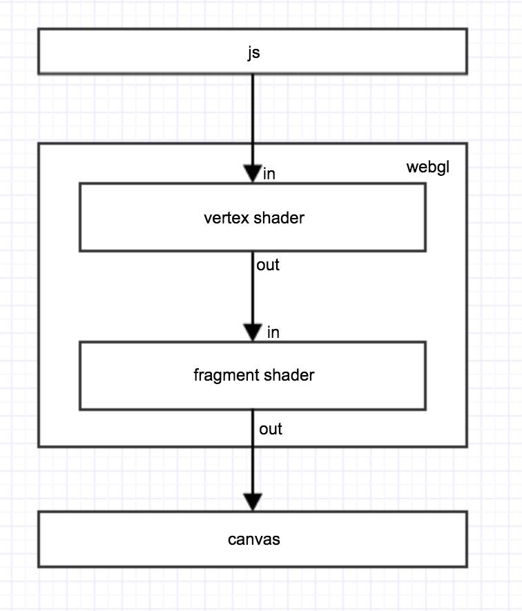 利用WebGL2 实现Web前端的GPU计算