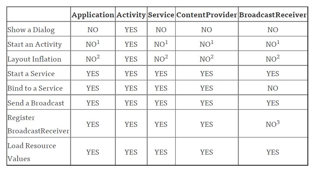 Android Context对象继承分析