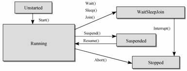 编程语言-进程与线程的区别(13)
