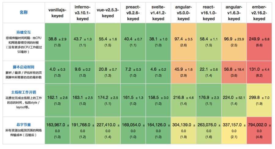 OneAPM大讲堂 | 谁更快?JavaScript 框架性能评测 技术分享 第3张