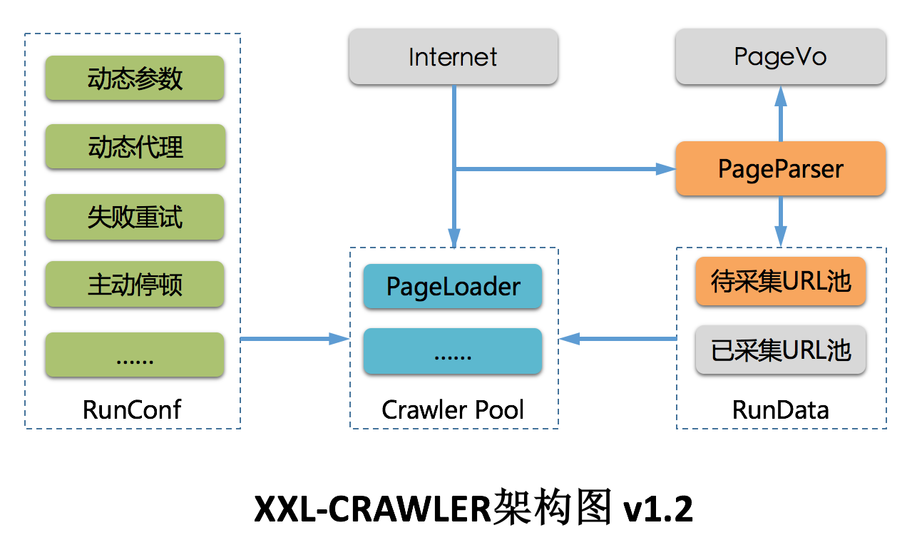 分布式爬虫框架 xxl-crawler