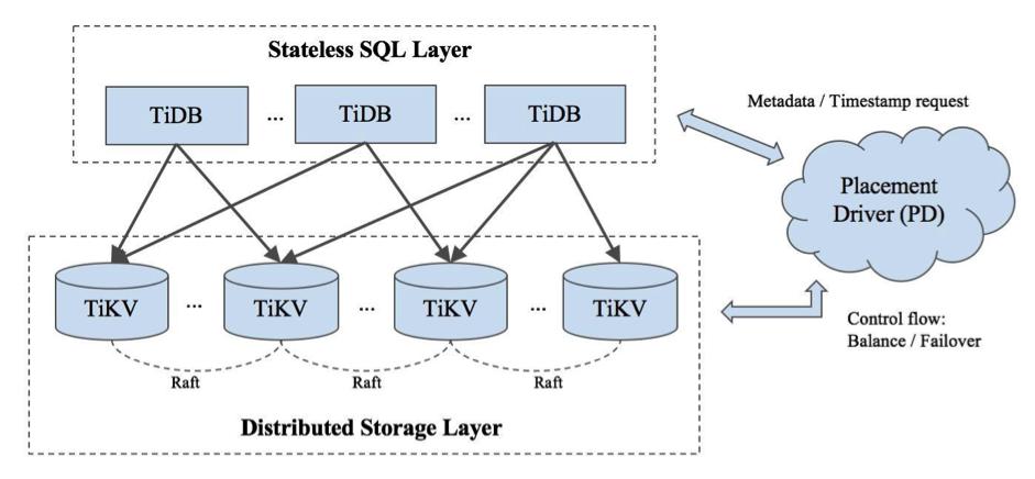 如何对分布式 NewSQL 数据库 TiDB 进行性能调优(How to Do Performance Tuning on TiDB, A Distributed NewSQL Database)