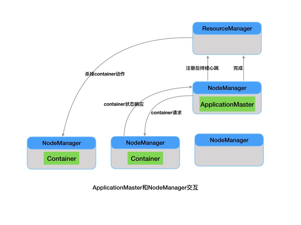 ApplicationMaster和NodeManager的交互