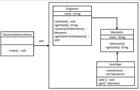 备忘录模式的 UML 图