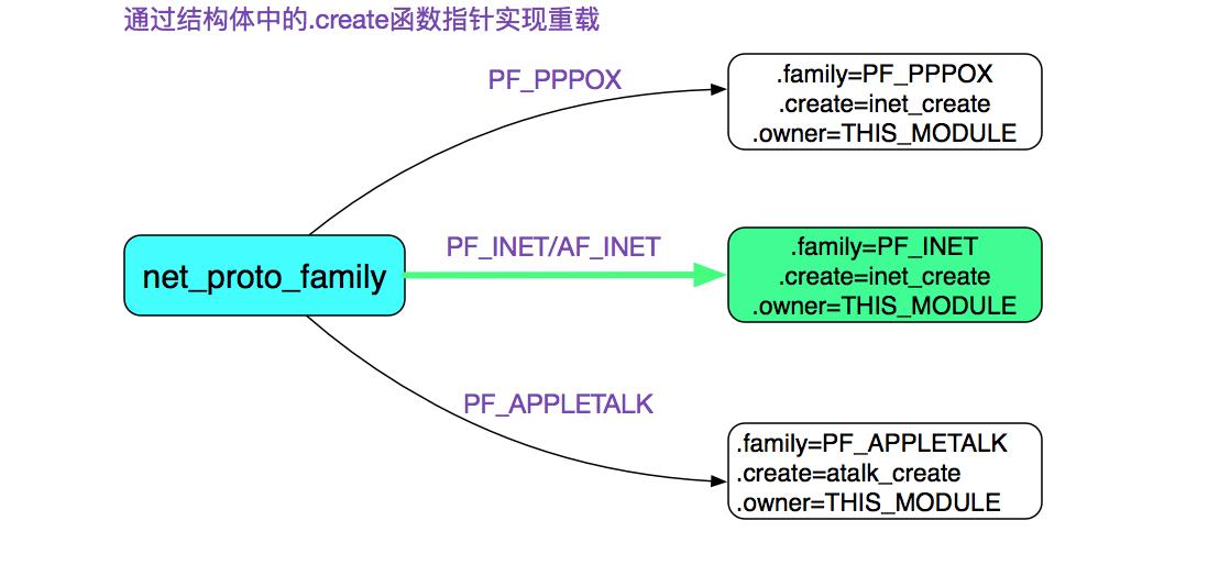 net_proto_family