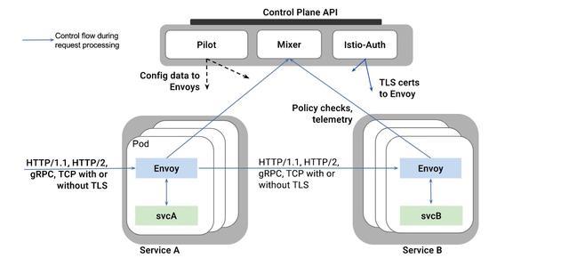 阿里架构师的日志:带你快速理解微服务架构,理解微服务架构的核心