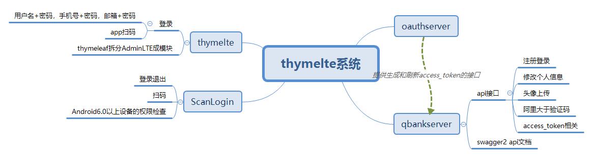 thymeltesys