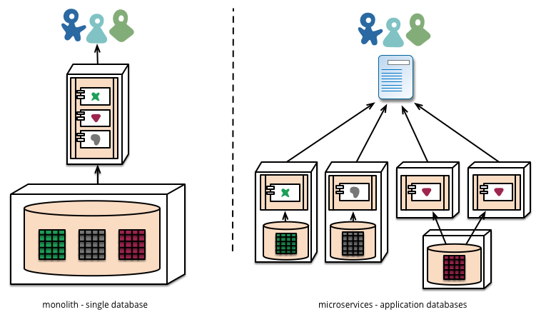 Microservices:a definition of this new architectural term [什么是微服务?]  三