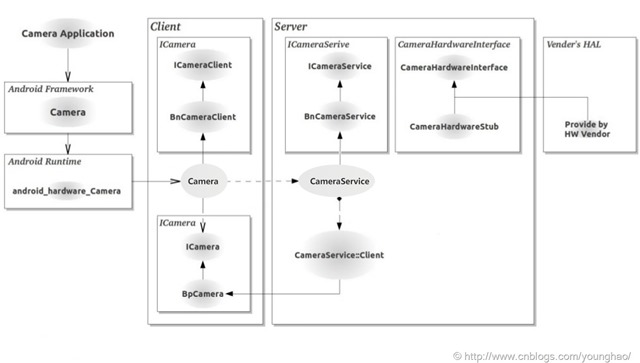 Android源码之Camera系统架构- 非常日记- OSCHINA