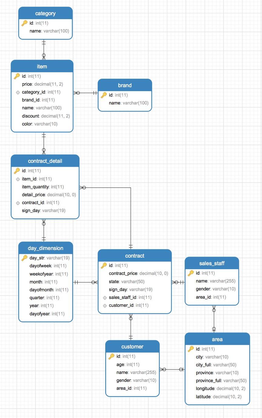 src/main/resources/数据模型.png
