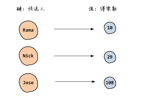 mapping sample