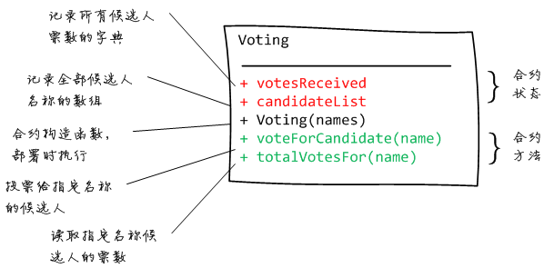 voting contract