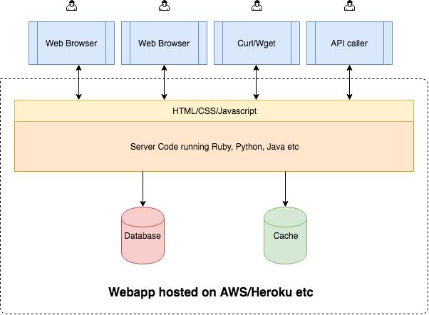 webapp architecture