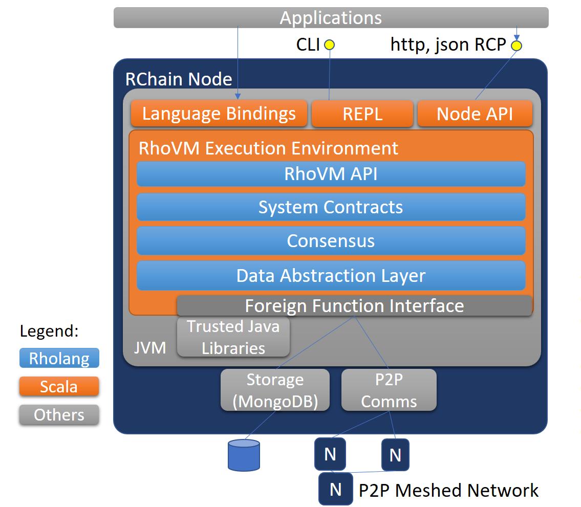 可并发、组合、无限伸缩的区块链 RChain