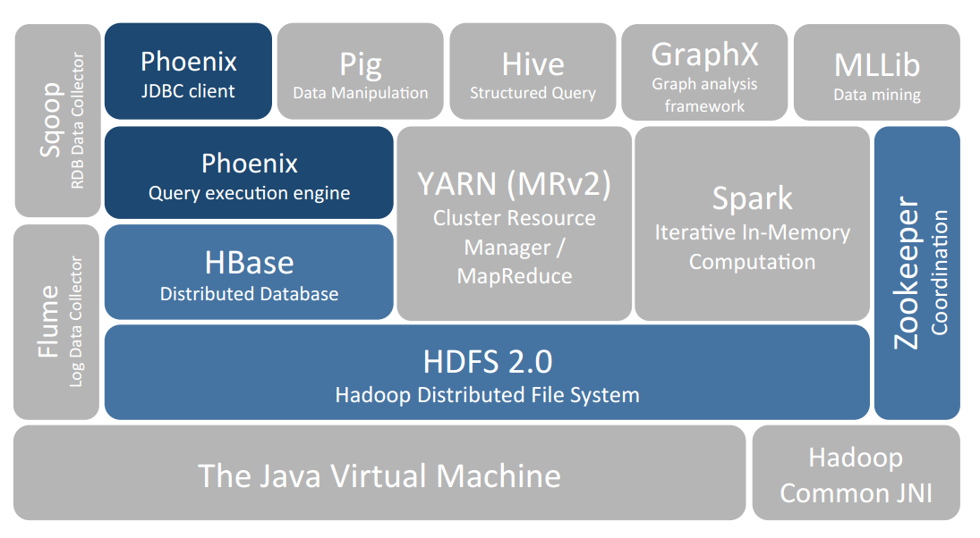 Phoenix在Hadoop生态系统中的位置