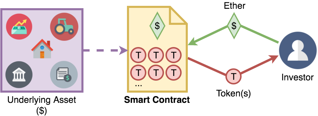 Introduction to Ethereum Smart Contract Clients (Web3js Library)