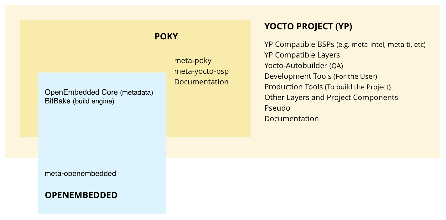 Yocto Documentation