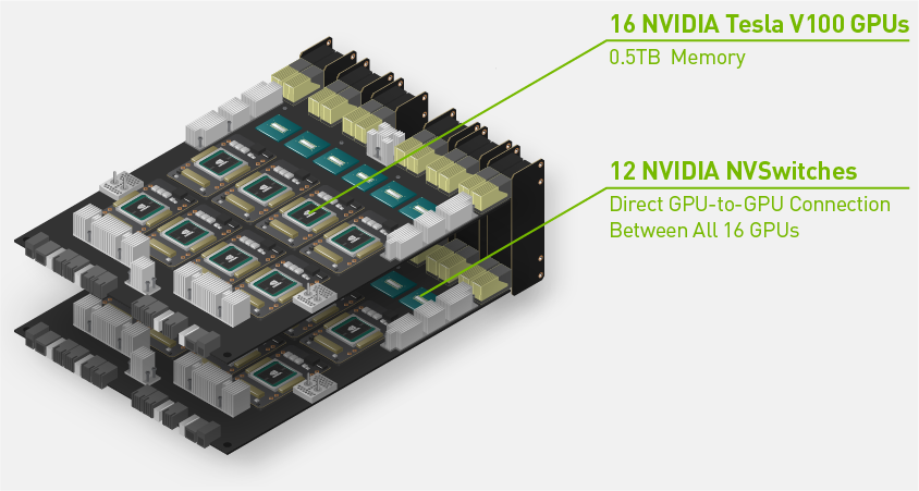 Enables the World's Largest GPU