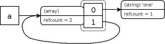 自引用(curcular reference,自己是自己的一个元素)的数组的zval