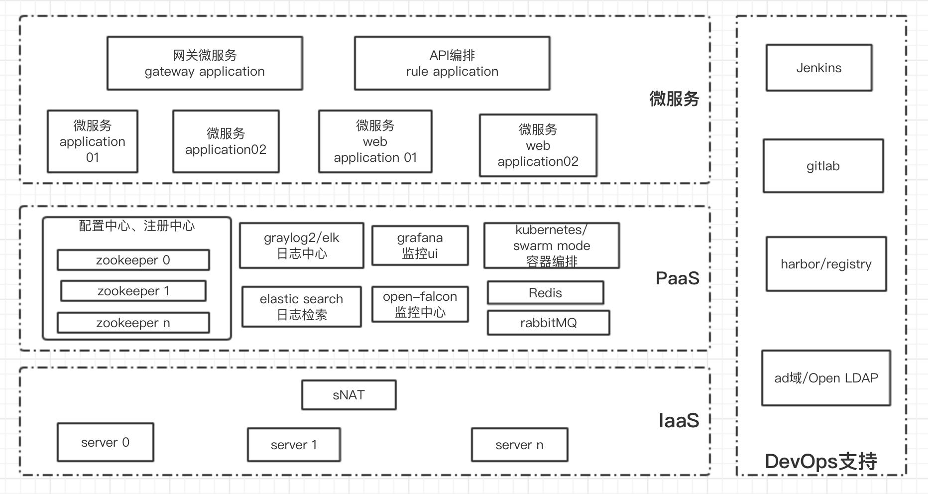 基于xian你可以实现如下逻辑架构图对应的微服务集群