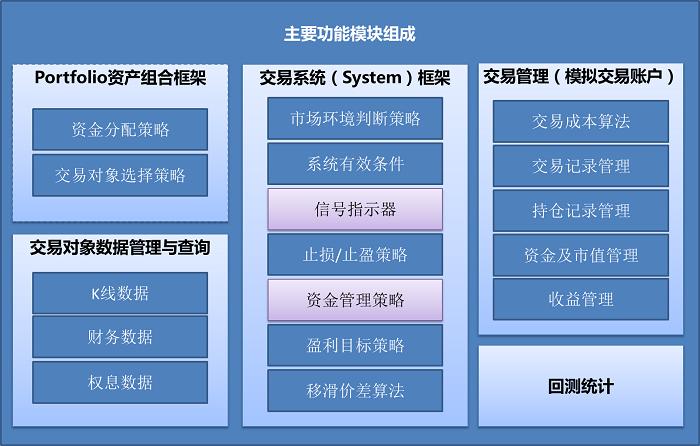 主要功能模块示意图