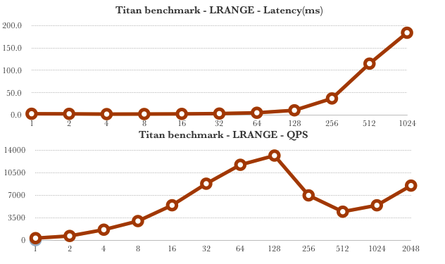 LRange command benchmark