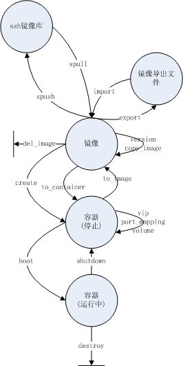 images/cocker_state_transition_diagram.png