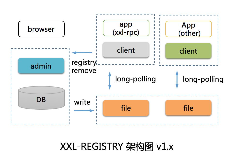 分布式服务注册中心 XXL-REGISTRY