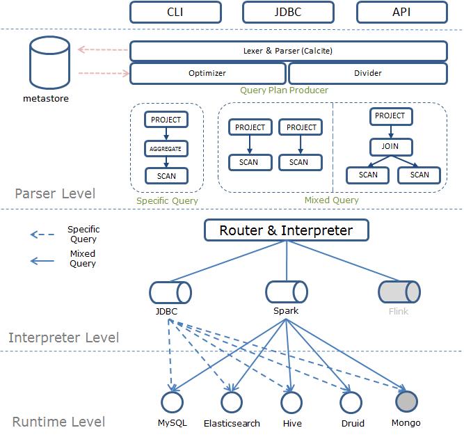 跨数据源统一 SQL 查询引擎 Quicksql