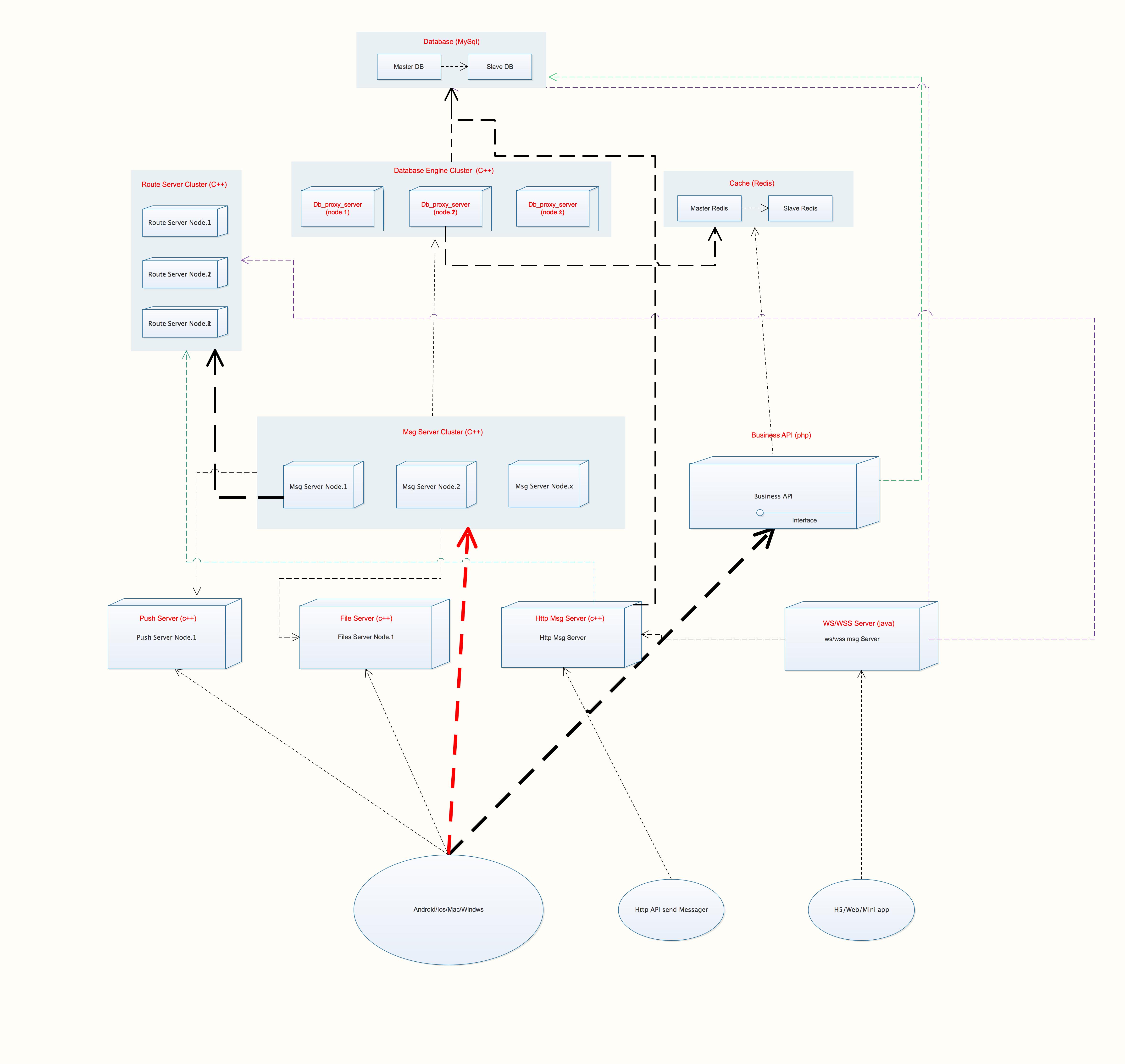 专注于企业云布署的即时通讯系统 CloudTalk