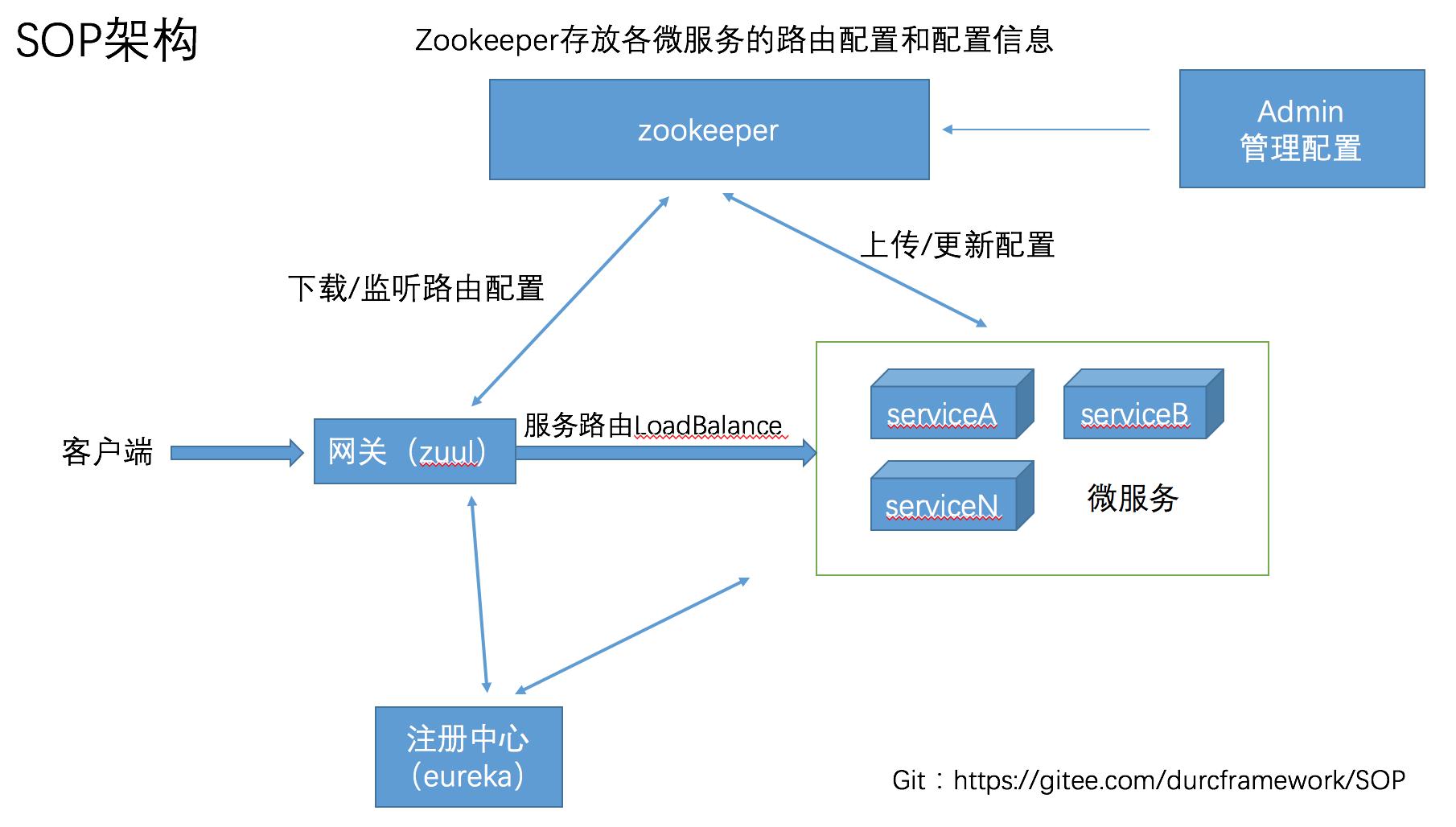 SOP架构图