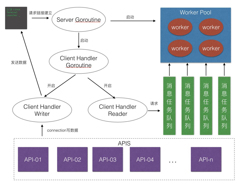 基于 Go 的轻量级并发服务器框架 Zinx