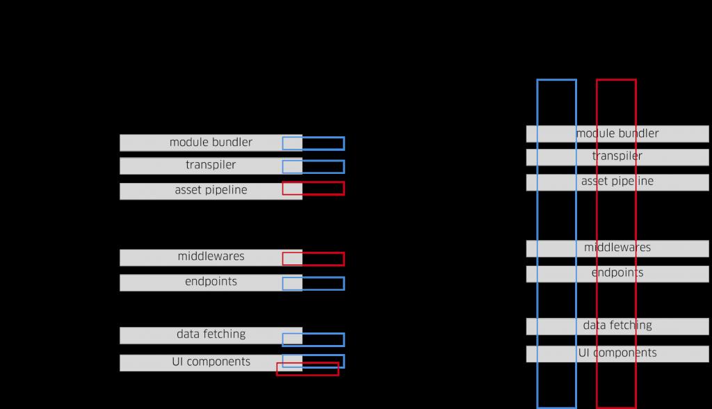 基于插件架构的通用 Web 框架 Fusion.js
